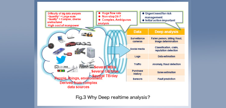 「Fig. 3 Why Deep realtime analysis?」