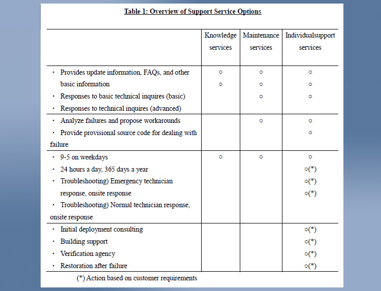 「Table 1. Overview of Support Service Options」