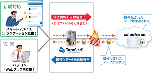 TrustBind/Secure Gateway の仕組み