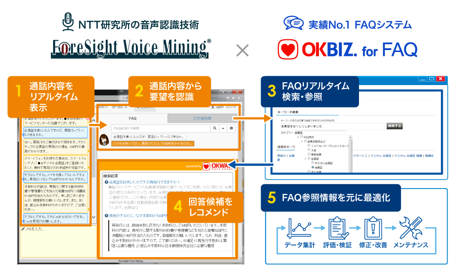 ForeSight Voice MiningとOKBIZ.の連携イメージ