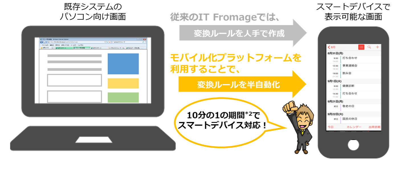 IT Fromageイメージ