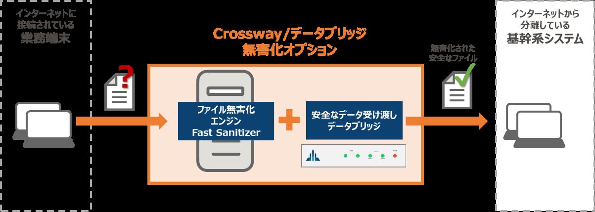 「Crossway/データブリッジ 無害化オプション」利用イメージ
