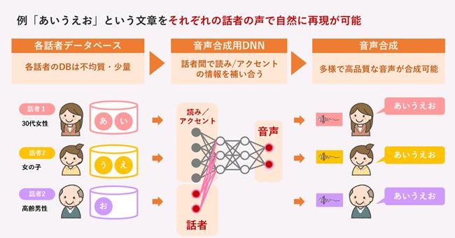深層学習(DNN)を活用した音声合成のイメージ