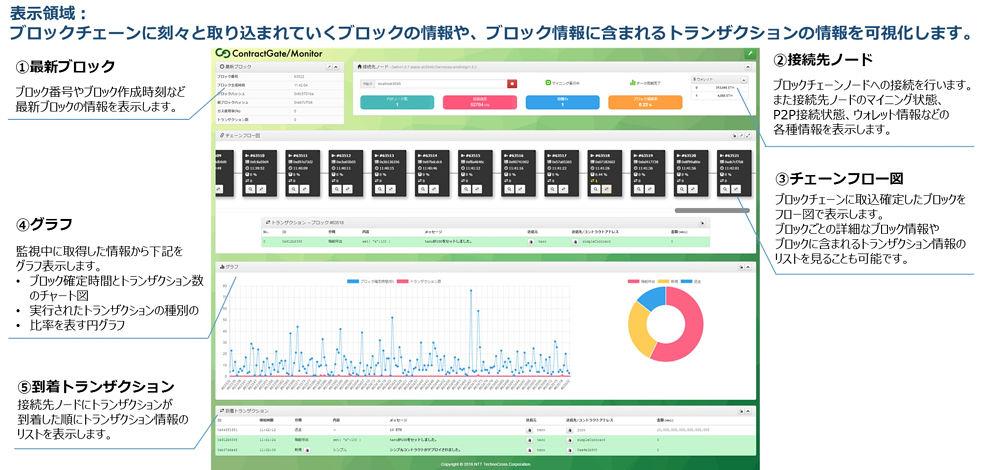 ContractGate/Monitorの画面イメージ
