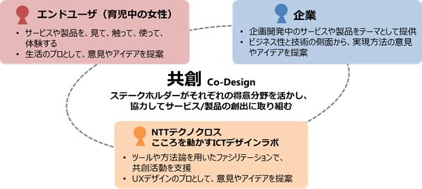 Co-Design概要