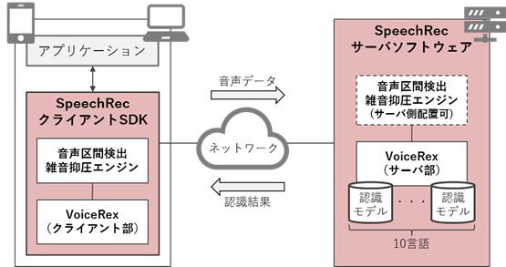 SpeechRecの構成イメージ