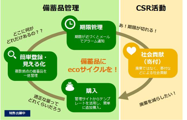 「備蓄品安心サポート そなえるんCSR+」のecoサイクルイメージ