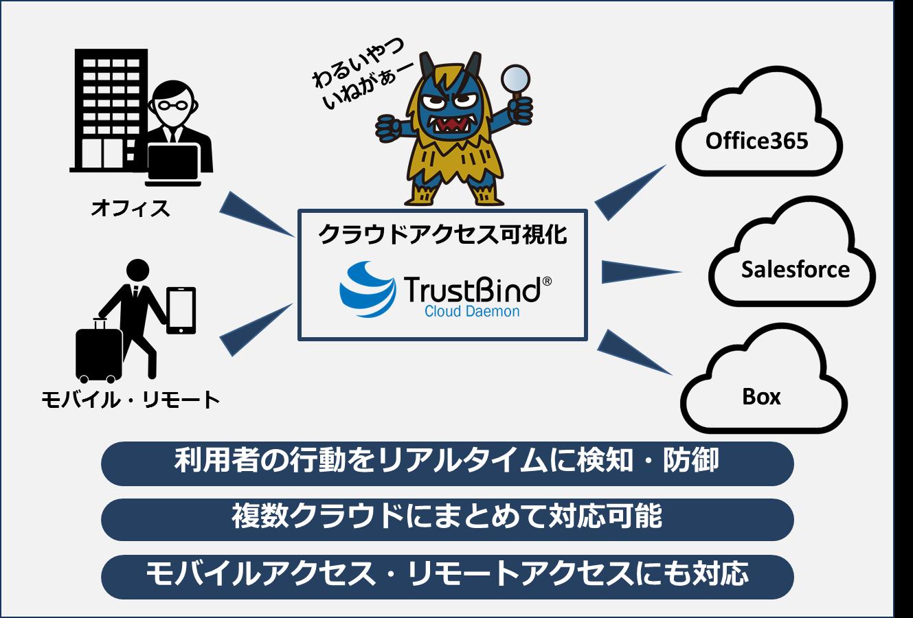「TrustBind/Cloud Daemon」サービスイメージ