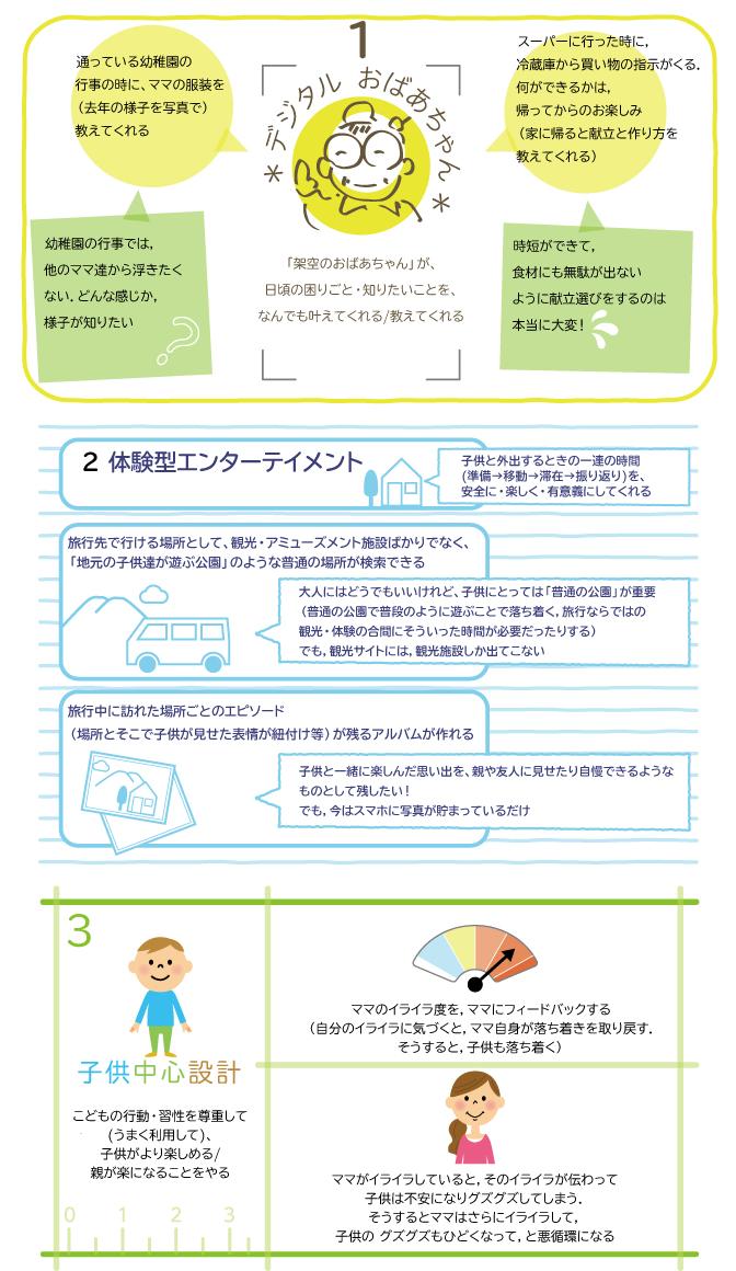 図2:子育て支援サービスのコンセプトと具体アイデア例