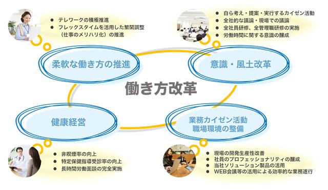 NTTテクノクロスの働き方改革の全体像