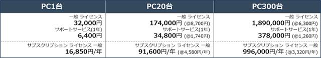 画面操作録画ソフトウェア「iDoperation SC Version 2.1」の価格表例