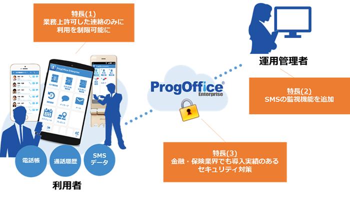 ProgOffice新バージョンの特長