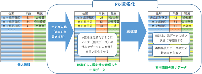 Pk-匿名化のイメージ