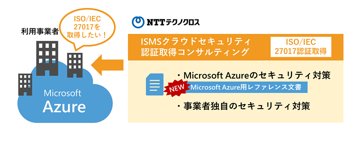 「Microsoft Azure利用事業者向けISMSクラウドセキュリティ認証取得コンサルティング」サービスイメージ
