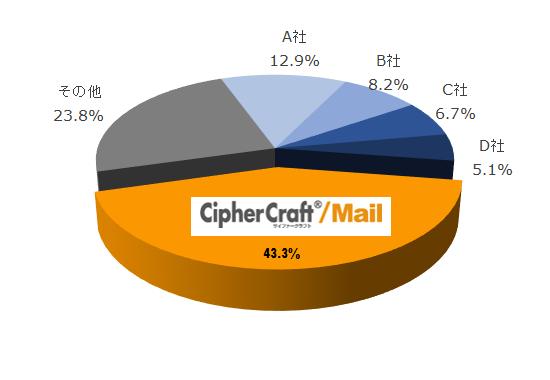 電子メール誤送信防止ツール出荷金額シェア(2017年度)